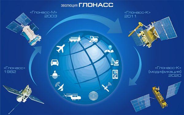 گلوناس ماهواره های گلوناس سیستم موقعیت یاب گلوناس دستگاه موقعیت یاب